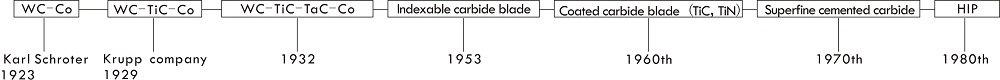 Development of Tungsten Carbide.jpg